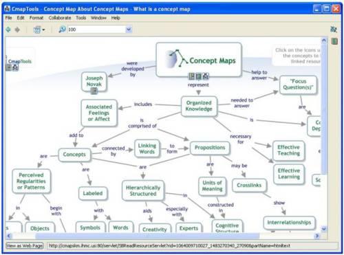 CmapTools: Confeccionar fácilmente esquemas conceptuales