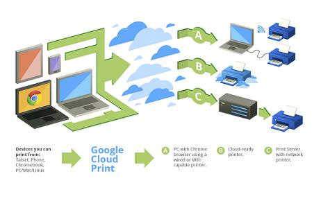 Google Cloud Print: Imprimir documentos conectando impresora a un dispositivo móvil