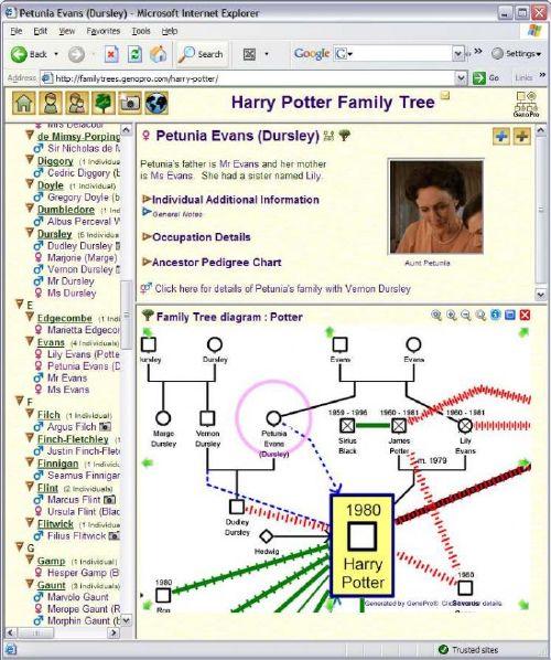 GenoPro: Herramienta para crear árboles genealógicos y genogramas